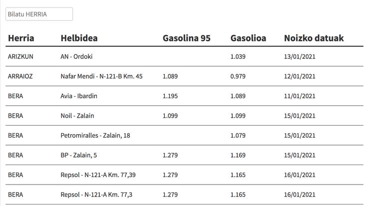 Ikusi hemen gasolina eta gasolioa zer preziotan dauden eskualdeko gasolindegietan