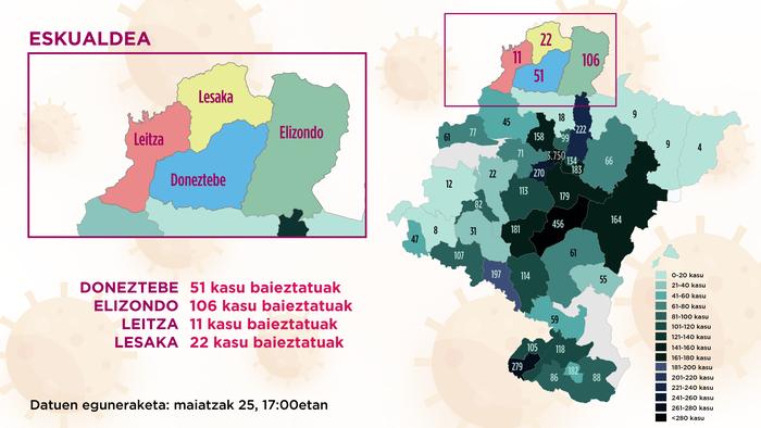 Osasunbidearen arabera Doneztebeko eremuan 51 positibo daramazkite metatuak, Elizondokoan 106, Leitzakoan 11 eta Lesakakoan 22